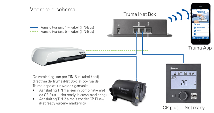 Truma iNet system