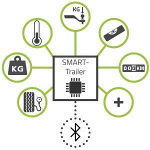 Smart Trailer
